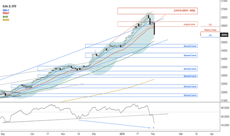 US30: Bearish weekly close in $DJIA Dow Jones
