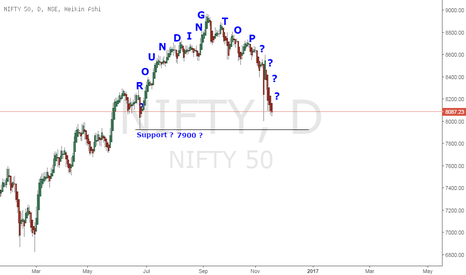 NIFTY: Rounding Top