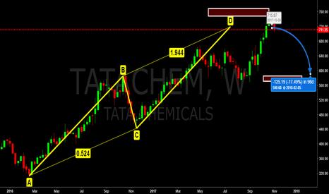 "TATACHEM: Tata Chem, Weekly: Probably it will test ""B"" zone = 585/600"