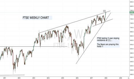 UKX: FTSE 'Right up against resistance'