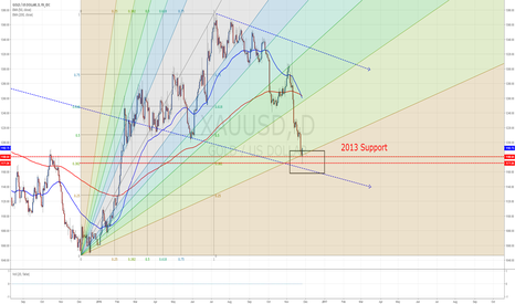XAUUSD: Gold turning point?