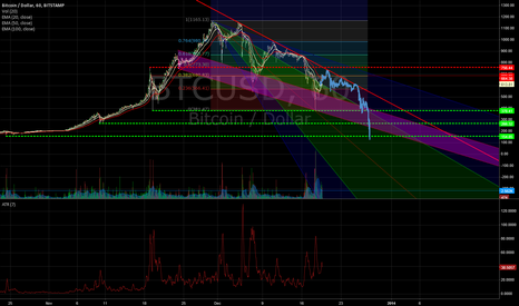 BTCUSD: It just fits perfectly.