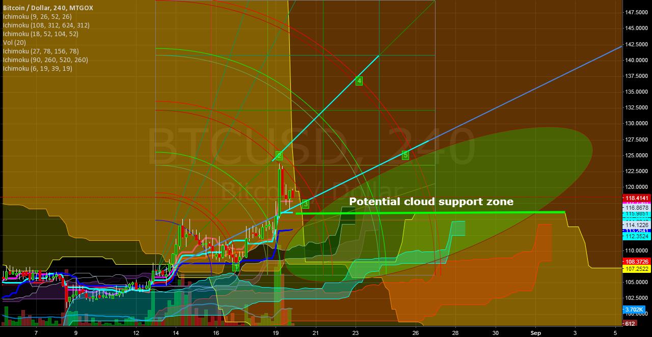 19/08 -> 26/08 | Improved prediction + change in BIG's strategie