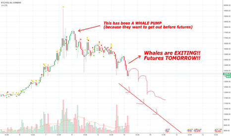 BTCUSD: Whales PUMPED Bitcoin as they EXIT before Futures Manipulation!!
