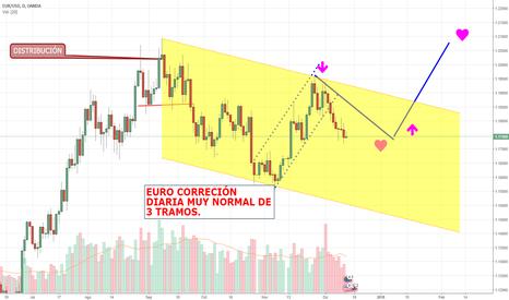 EURUSD: EL EURO RECORTANDO