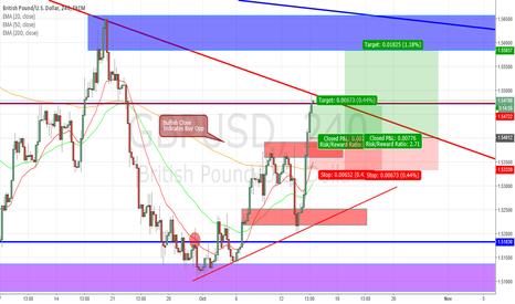 GBPUSD: GBPUSD Long (Dollar Index Based Trade)
