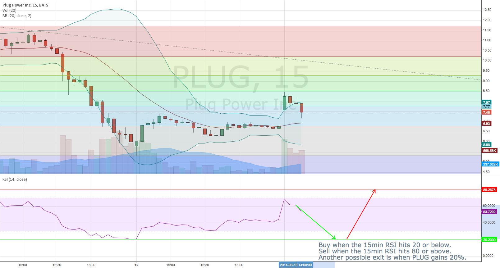 PLUG Short Term RSI Strategy Using 15 min Chart.