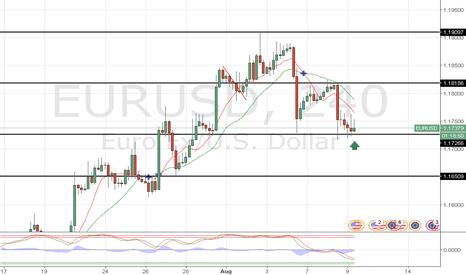 EURUSD: EUR/USD POSSIBLE LONG POSITION