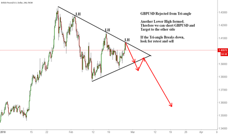GBPUSD: GBPUSD Rejected from Tri-angle
