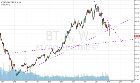 BT.A: Short BT to the bottom trend line