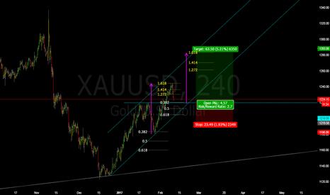 XAUUSD: Trade Review: long setup for gold