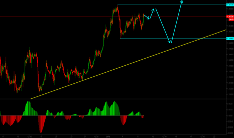 GBPUSD: Short term Sell and Mid-term Buy Opportunity on GBPUSD.