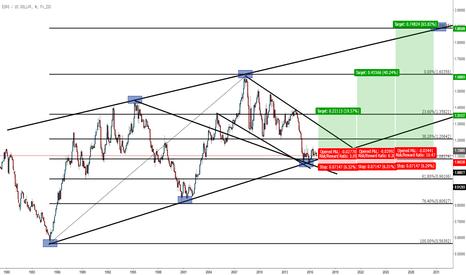 EURUSD: Long Term Euro Long