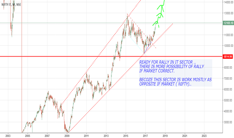 CNXIT: RALLY IS COMING IN IT SECTOR!!