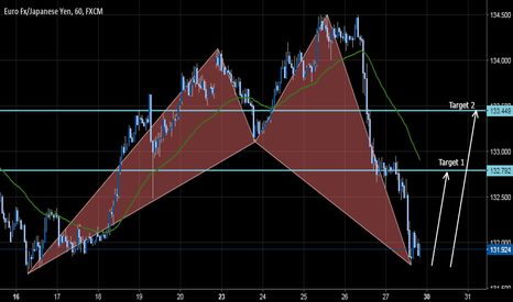 EURJPY: BULLISH SHARK