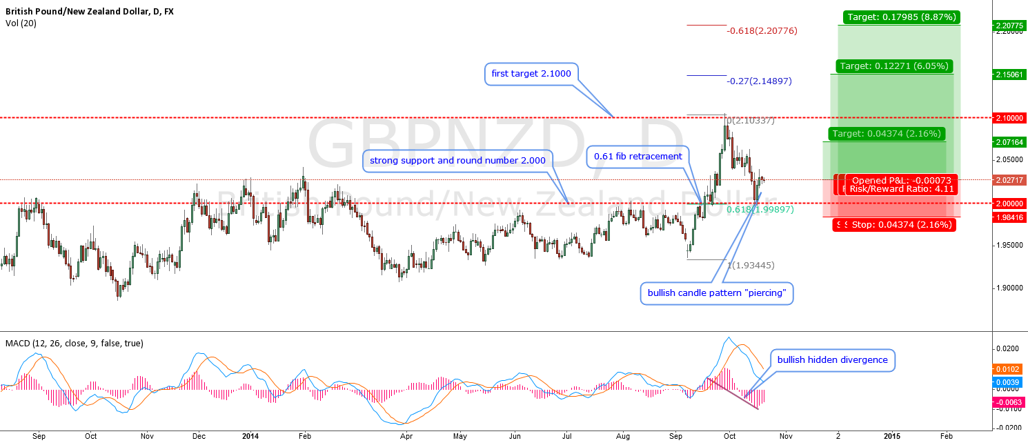 GBPNZD-Daily details for monthly inverted HS pattern