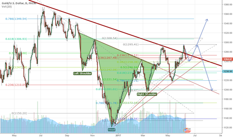 XAUUSD: Potential long GOLD rebound at 1260