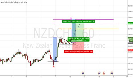 NZDCHF: Pattern chartist