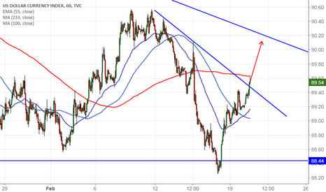 DXY: US Dollar index: Trend line break out