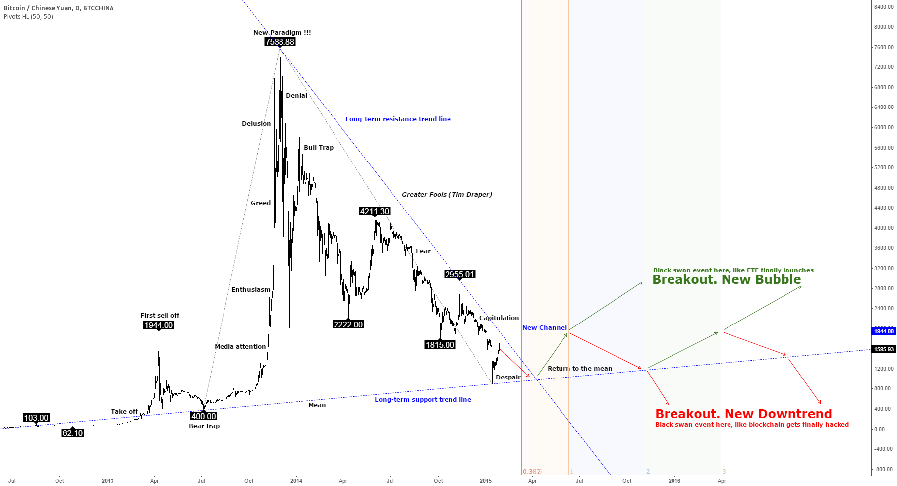 """Bitcoin price in """"despair"""" stage of bubble (BTC chart 2015-2016)"""