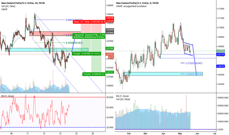 NZDUSD: NZD/USD 30 min Bull Trap and Daily Bearish Flag