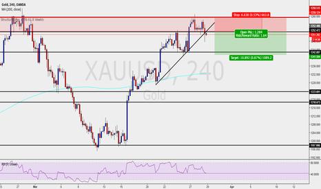 XAUUSD: Gold - H4 Timeframe - Short Scenario