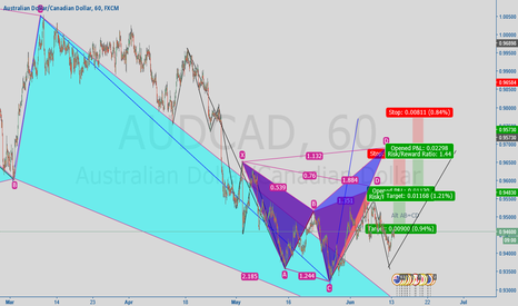 AUDCAD: Potential Shark and Cypher
