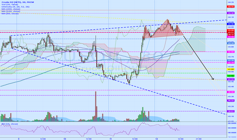 USOIL: H&S on the top of a megaphone formation