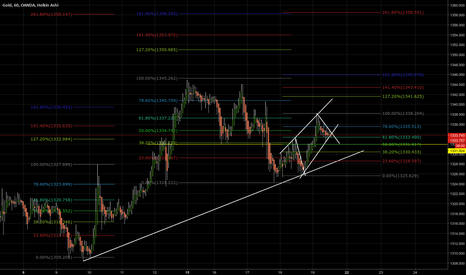 XAUUSD: Why i target GOLD 1358