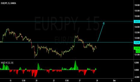EURJPY: Buy EURJPY above 132.6