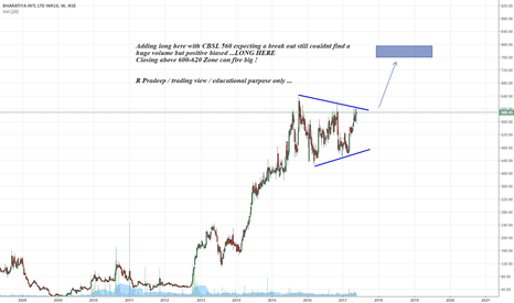 BIL: Adding long here with CBSL 560 expecting a break out still could
