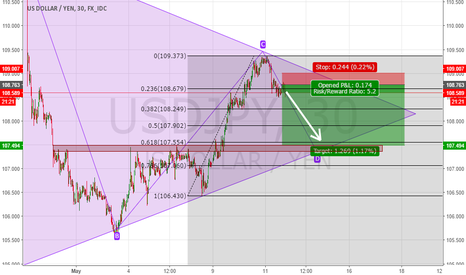 USDJPY: My first idea. USD/JPY SHORT