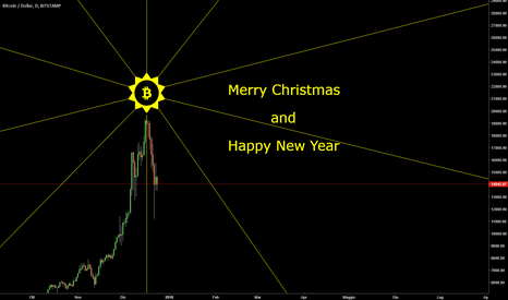 BTCUSD: Merry Christmas and Happy New Year