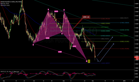 GBPUSD: GBPUSD 4H BULLISH CRAB COMPLETED