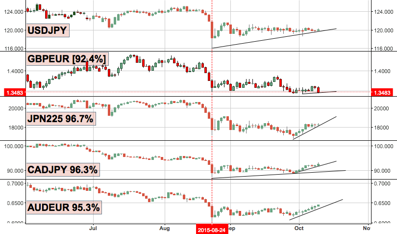 USDJPY LONG, JUST TAKE A LOOK AT THESE CORRELATIONS