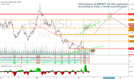 EURUSD: EURUSD - are we going for 1.1438 ?