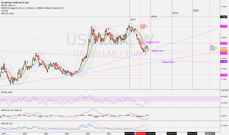 USDEUR: USDEUR (Week): If the Support breaks 0.785 EUR possible