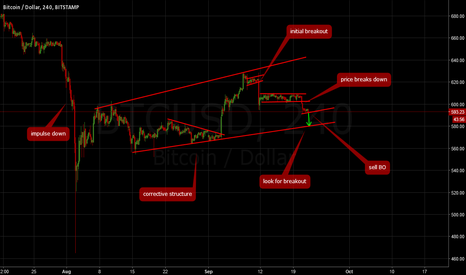 BTCUSD: Bitcoin: Short opportunity