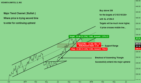 VEDL: Will price enter into major trend channel ???