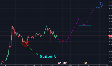 LTCUSD: LTC - Downtrend Continues... MOON INCOMING??