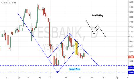 YESBANK: YesBank - Bearish Flag Pattern in Progress