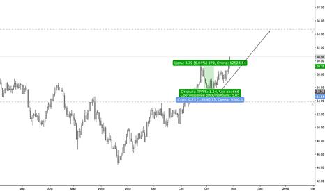 UKOIL: UKOIL / не мешайте рынку расти.