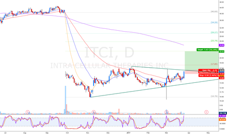 ITCI: gap breakout