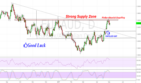 EURAUD: EUR/AUD Reject with Pinbar+BearishEngulfing From Supply Zone