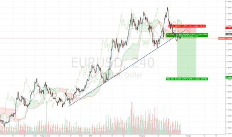 EURUSD: EURUSD - Canh bán.