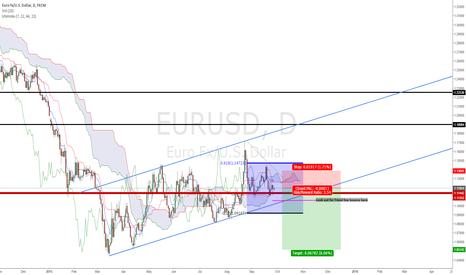 EURUSD: EURUSD - DAILY - SHORT