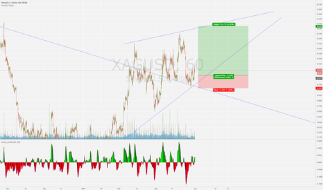 XAGUSD: trying to by the long after a bit more retrace