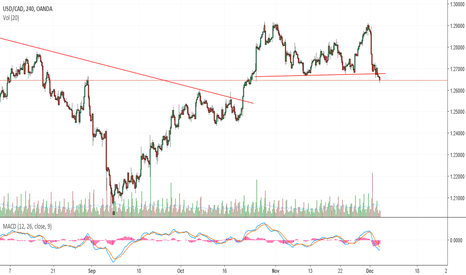 USDCAD: Double top break or hold