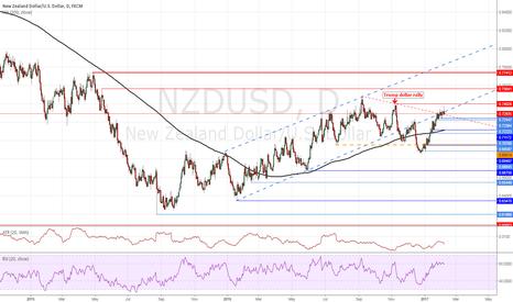 NZDUSD: RBNZ rate decision & NZDUSD at confluence resistance