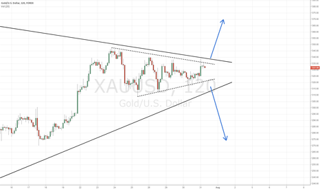 XAUUSD: Gold consolidation wedge